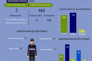 Attacks on Journalists during the Great March of Return in Gaza Strip