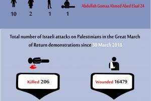 Total Number of Casualties on 10 May 2019