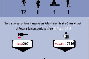 Total Number of Casualties on Gaza Demonstrations, 5 July 2019