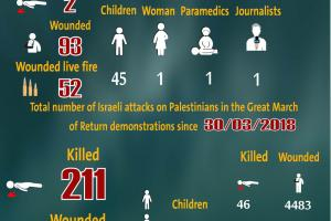 Total Number of Casualties on Gaza Demonstrations, 06 September 2019