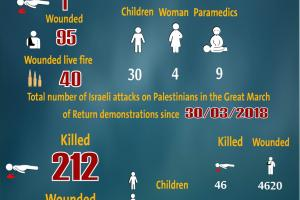 Total Number of Casualties on Gaza Demonstrations, 27 September 2019