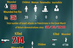 Total Number of Casualties on Gaza Demonstrations, 18 October 2019
